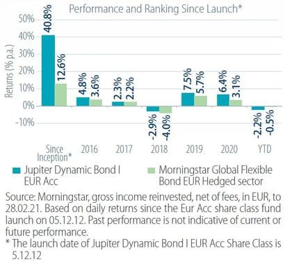 Dynamic Bond Fund_chart 1a