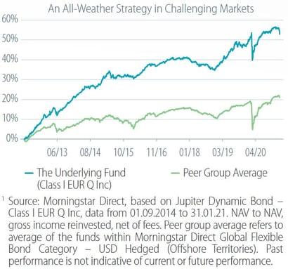 Dynamic Bond Fund_chart 1b