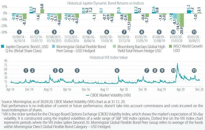 Dynamic Bond Fund_chart 2