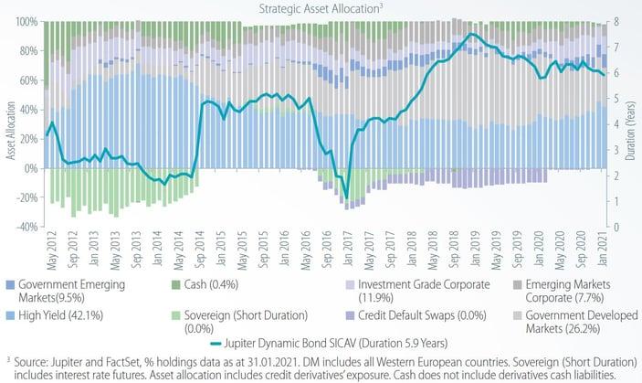 Dynamic Bond Fund_chart 3