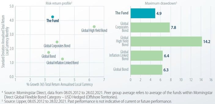 Dynamic Bond Fund_chart 4