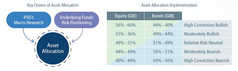 NAM Impact Investing MA Fund 2