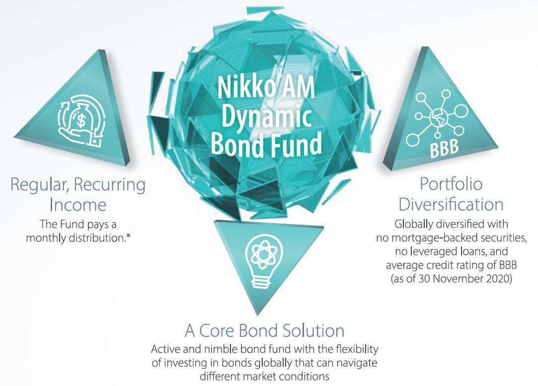 Nikko AM Dynamic Bond Fund